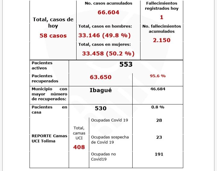 Más de 63 mil personas se han recuperado del Covid en el Tolima 6