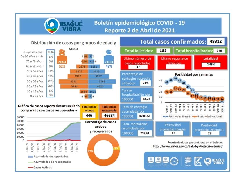 Más de 63 mil personas se han recuperado del Covid en el Tolima 7