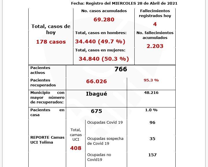 El Covid no estuvo en paro, este 28 de abril se reportaron nuevos infectados y personas fallecidas 6