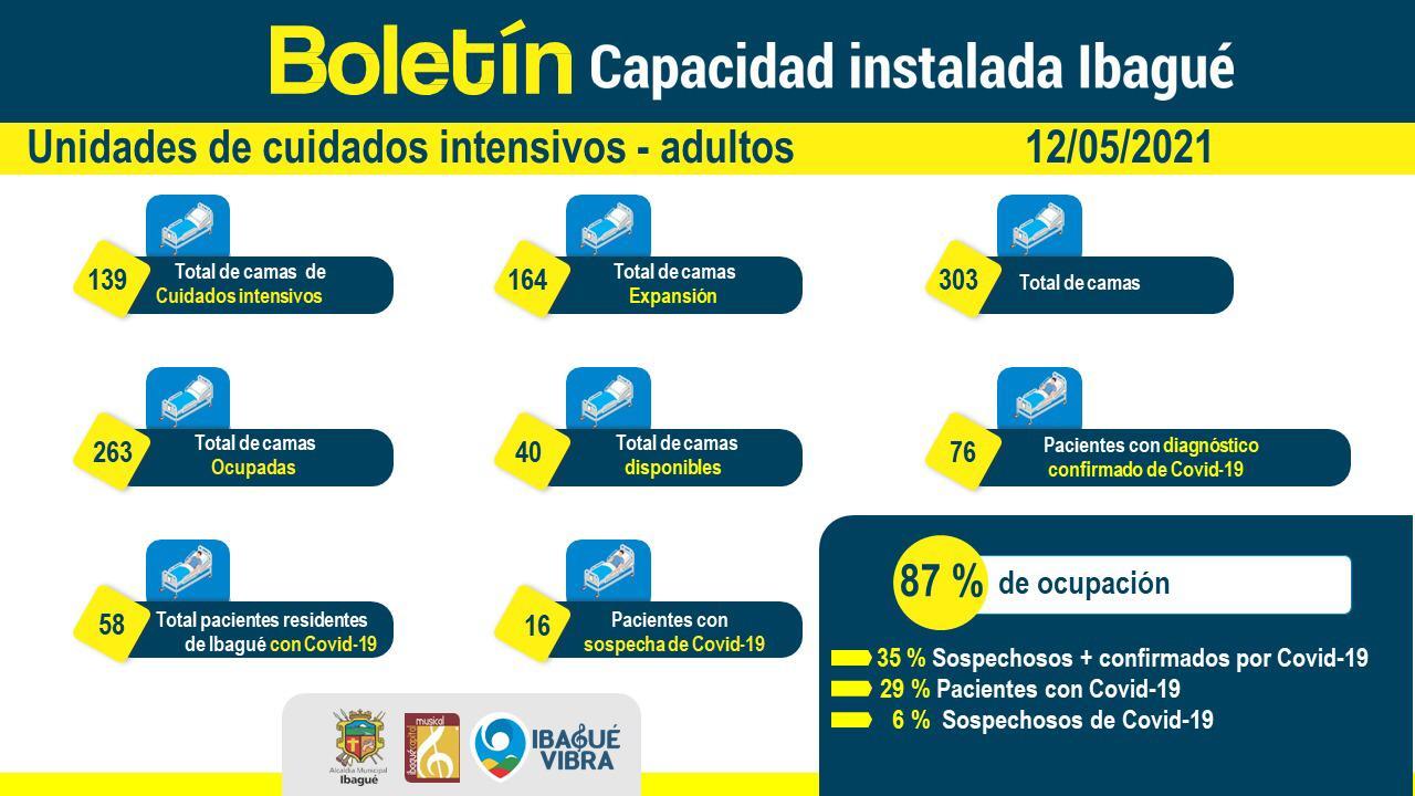7 fallecidos dejan el Covid en las últimas 24 horas en el Tolima 2