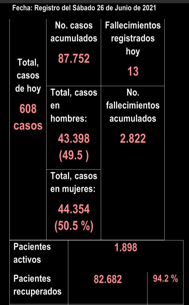 Después de 15 meses de Covid, éstas son las cifras en el Tolima 20