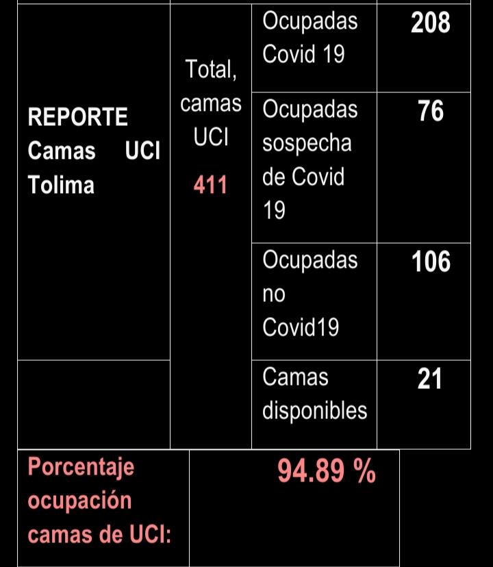 Después de 15 meses de Covid, éstas son las cifras en el Tolima 21