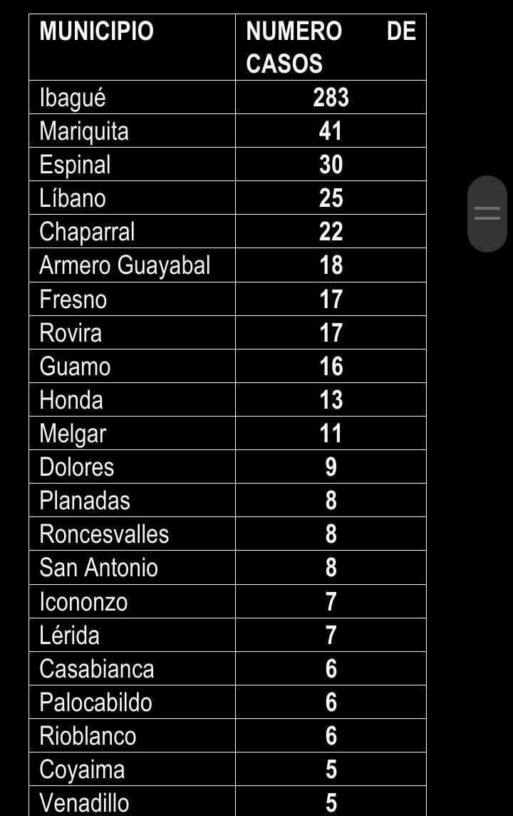 Después de 15 meses de Covid, éstas son las cifras en el Tolima 18