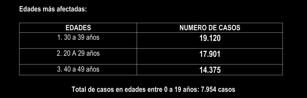 Después de 15 meses de Covid, éstas son las cifras en el Tolima 25