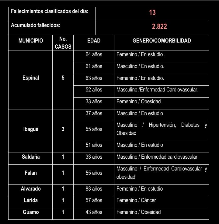 Después de 15 meses de Covid, éstas son las cifras en el Tolima 22