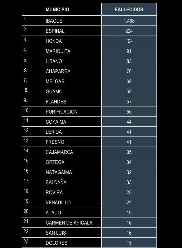 Después de 15 meses de Covid, éstas son las cifras en el Tolima 23
