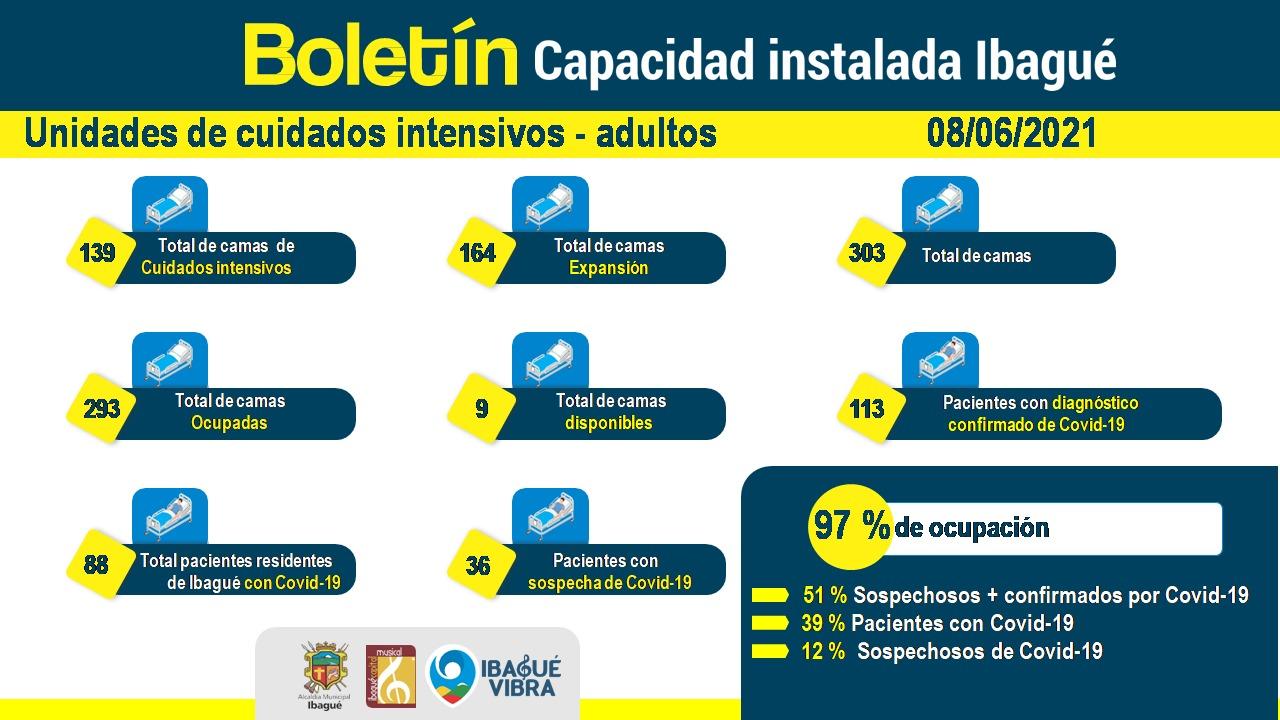 Quedan 13 camas UCI en todo el Tolima 7