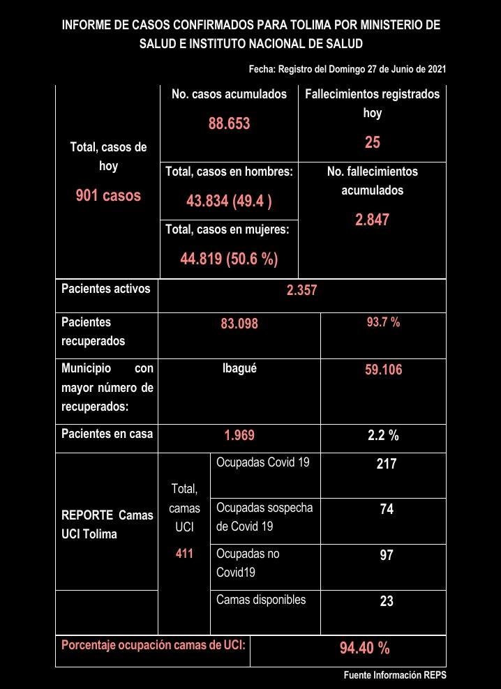 Tolima tuvo 901 casos de Covid y UCIS en Ibagué no bajan del 99% 11