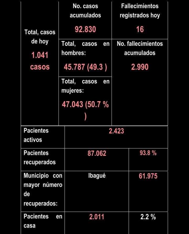 Más de mil tolimenses reportados con Covid este 04 de julio 12