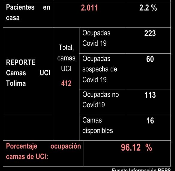 Más de mil tolimenses reportados con Covid este 04 de julio 14