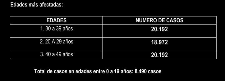 Más de mil tolimenses reportados con Covid este 04 de julio 16
