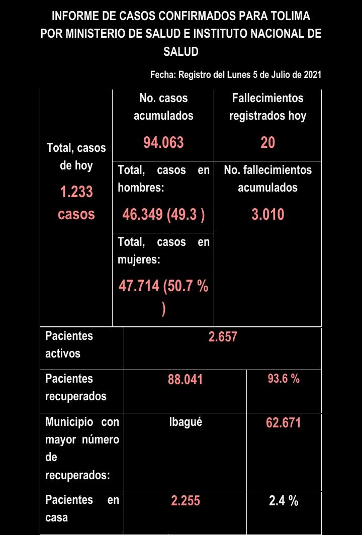 El Tolima se acerca a la barrera de los 100 mil contagios 8