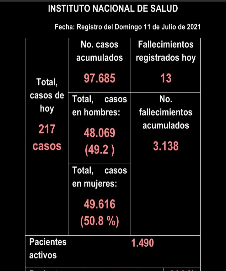 Empiezan a disminuir casos de Covid en el Tolima 10