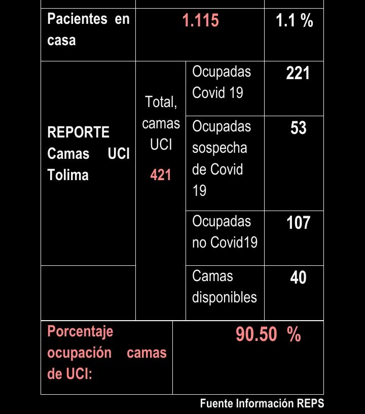 Empiezan a disminuir casos de Covid en el Tolima 12