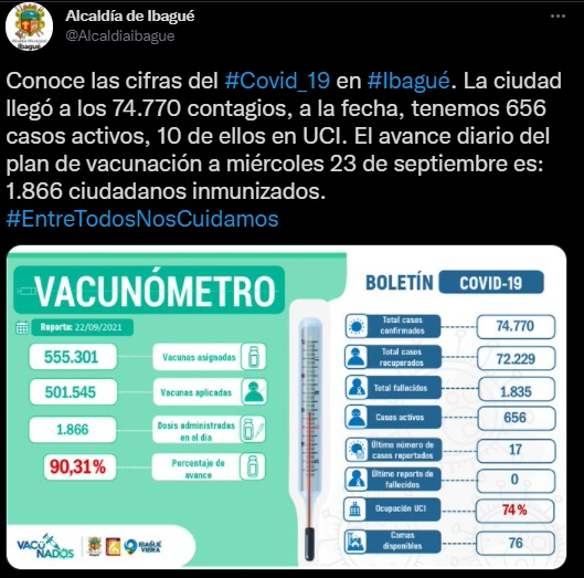 26 nuevos casos de COVID - 19 en el Tolima 4
